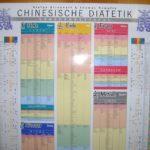 Ernaehrung klein 150x150 - Traditionelle Chinesische Medizin